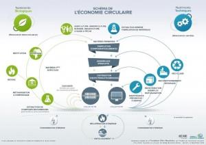 schema_economie_circulaire